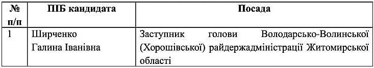spysok_kandydativ_na_zaynyattya_vakantnoyi_posady_horoshivsk-1