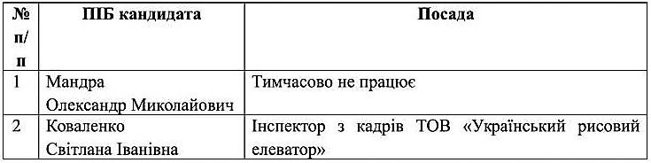 spysok_kandydativ_na_zaynyattya_vakantnoyi_posady_kalanchanc-1