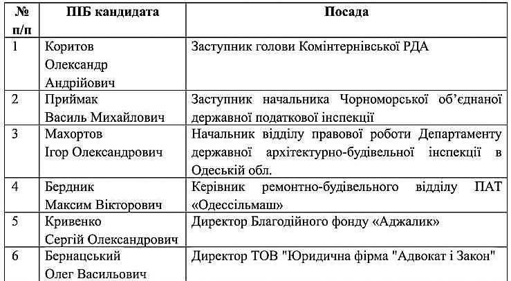 spysok_kandydativ_na_zaynyattya_vakantnoyi_posady_lymanska-1