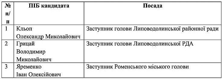 spysok_kandydativ_na_zaynyattya_vakantnoyi_posady_lypovodolyn-1