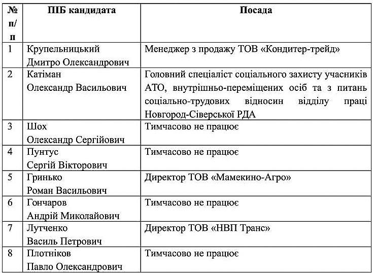 spysok_kandydativ_na_zaynyattya_vakantnoyi_posady_n-s-1