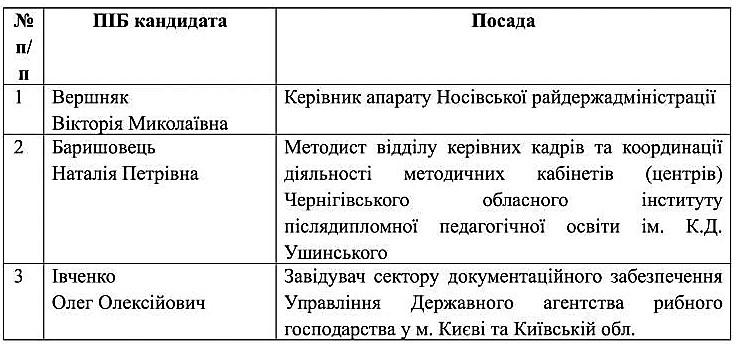 spysok_kandydativ_na_zaynyattya_vakantnoyi_posady_nosivka_-1