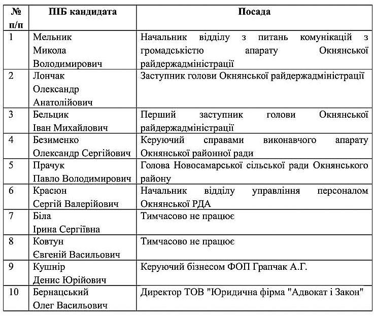 spysok_kandydativ_na_zaynyattya_vakantnoyi_posady_oknyanska-1
