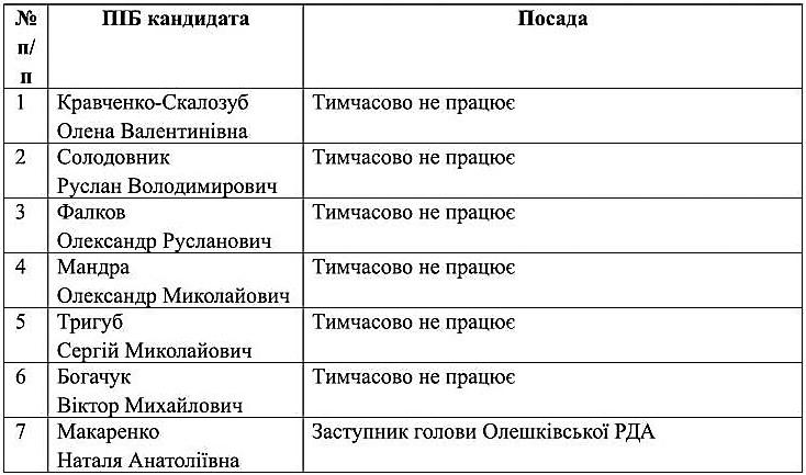 spysok_kandydativ_na_zaynyattya_vakantnoyi_posady_oleshkivs-1
