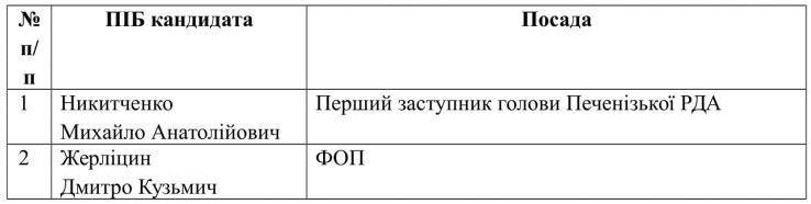 spysok_kandydativ_na_zaynyattya_vakantnoyi_posady_pechenizka-1
