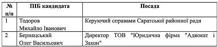 spysok_kandydativ_na_zaynyattya_vakantnoyi_posady_saratskoyi-1