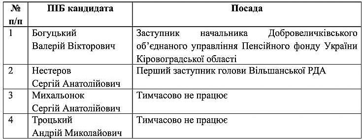 spysok_kandydativ_na_zaynyattya_vakantnoyi_posady_vilshanska-1