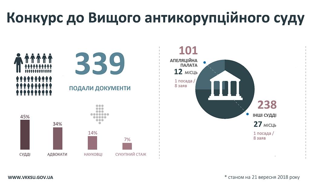 658-kandidatiw-podali-dokumienti-na-konkurs-u-wierchownij-sud-ta-339-u-wishtchij-antikorupcijnij-sud