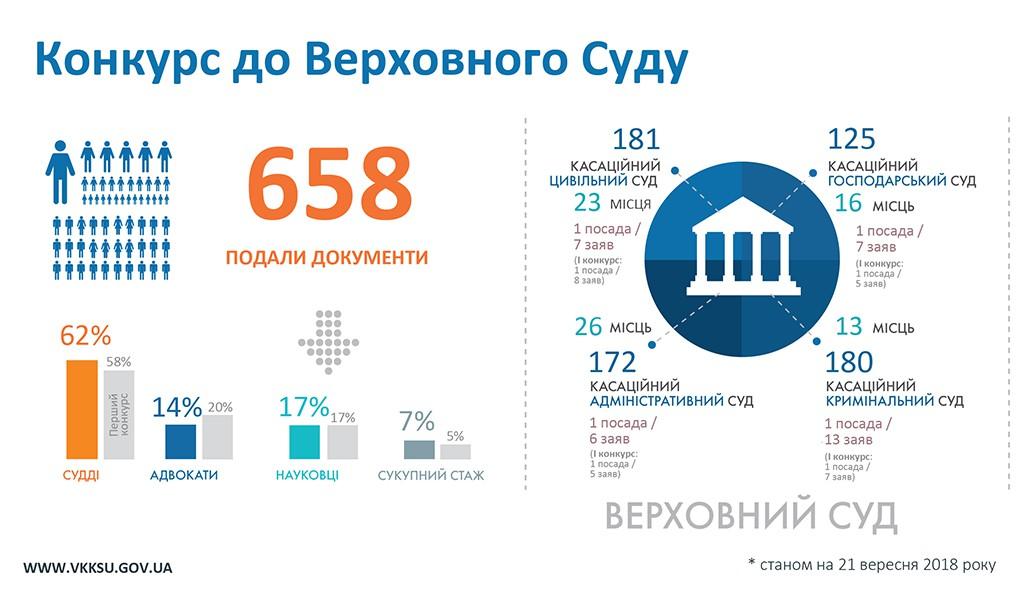 658-kandidatiw-podali-dokumienti-na-konkurs-u-wierchownij-sud-ta-339-u-wishtchij-antikorupcijnij-sud1