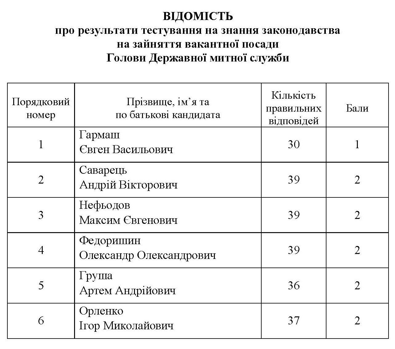 vidom-test-holova-dmyts